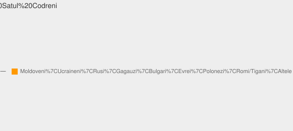 Nationalitati Satul Codreni